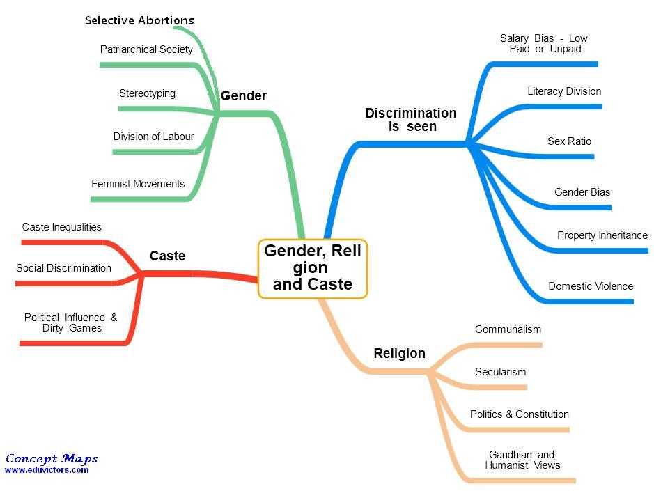 What Is Gender? Mapping Gender - gender concepts ppt PDF   ImGiGi.com
