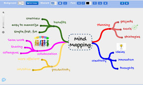Strategi Mind Mapping Pembelajaran