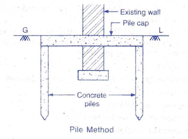 pile method of underpinning process - repair of building foundation