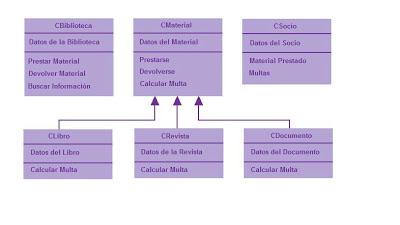 modelo de clases orientado a objetos