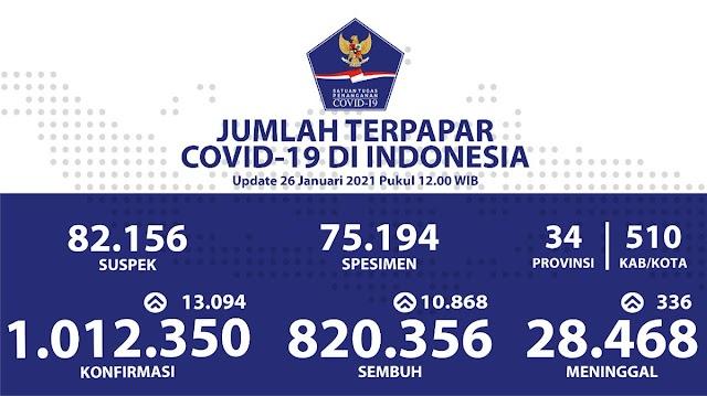 (26 Januari 2021) Jumlah Kasus Covid-19 di Indonesia