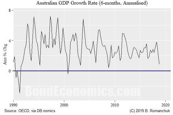 Chart: Australian GDP Growth