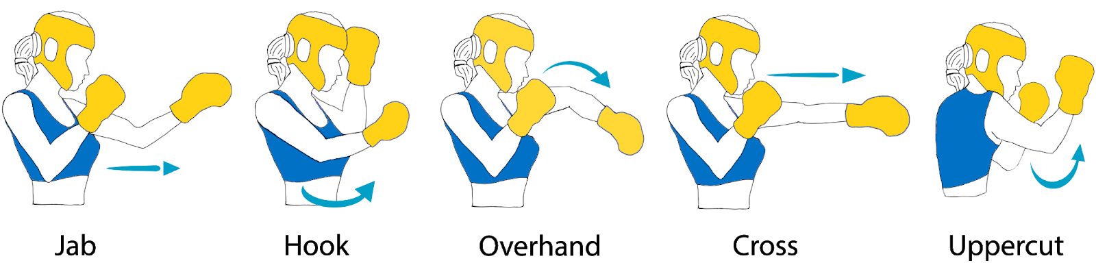 boxing gestures