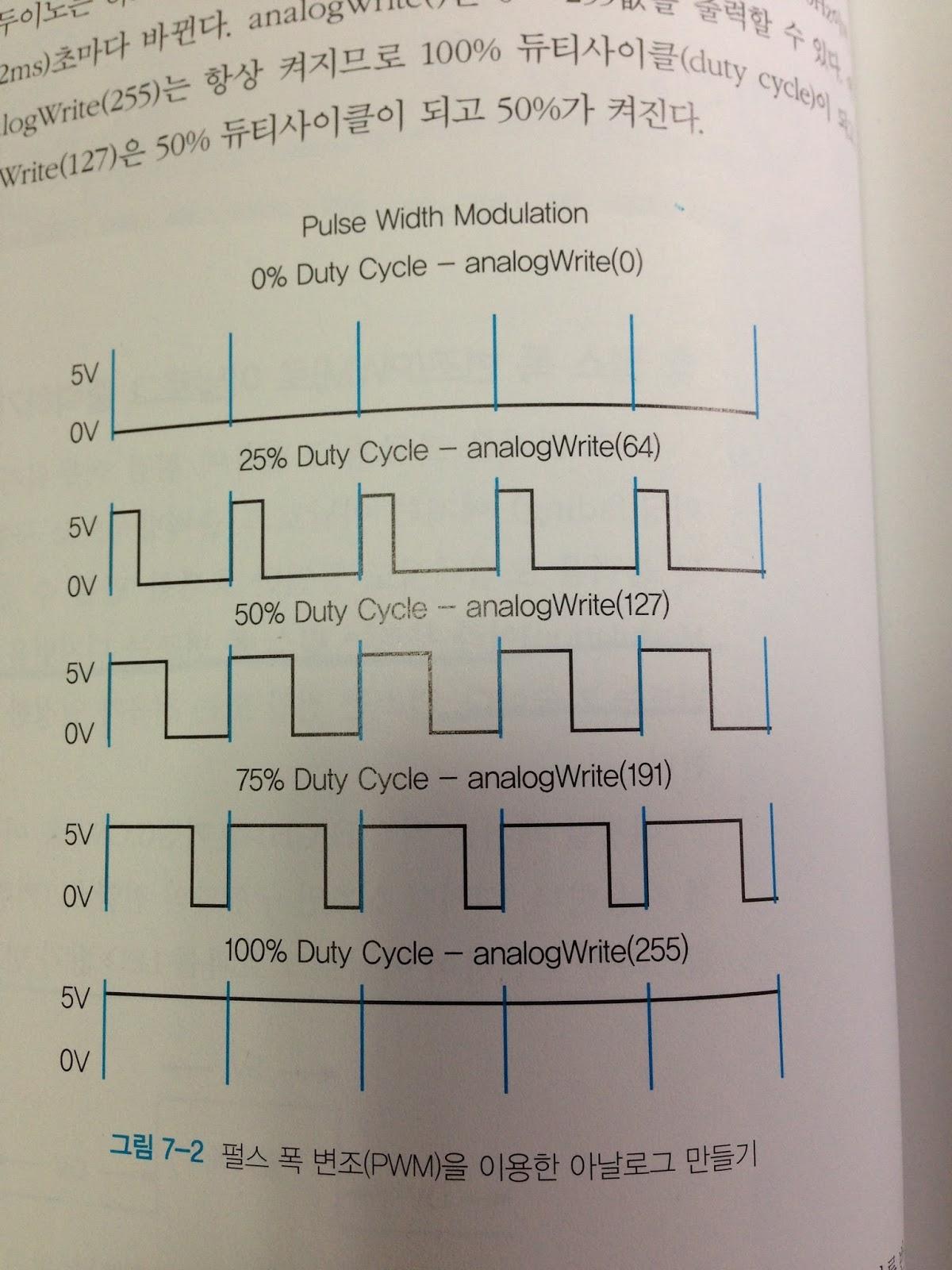 MARE's Computer Vision Study : (Arduino study) LED brightness change