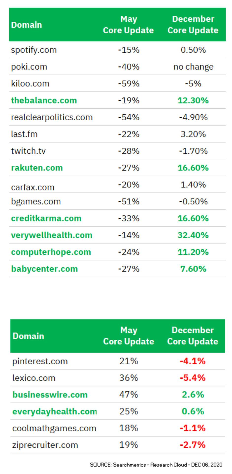 Searchmatrics Core Update Compare