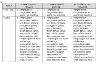 KI Dan KD PAI dan Budi Pekerti Kelas X, XI, XII SMK MAK Kurikulum 2013 Revisi 2016-2017