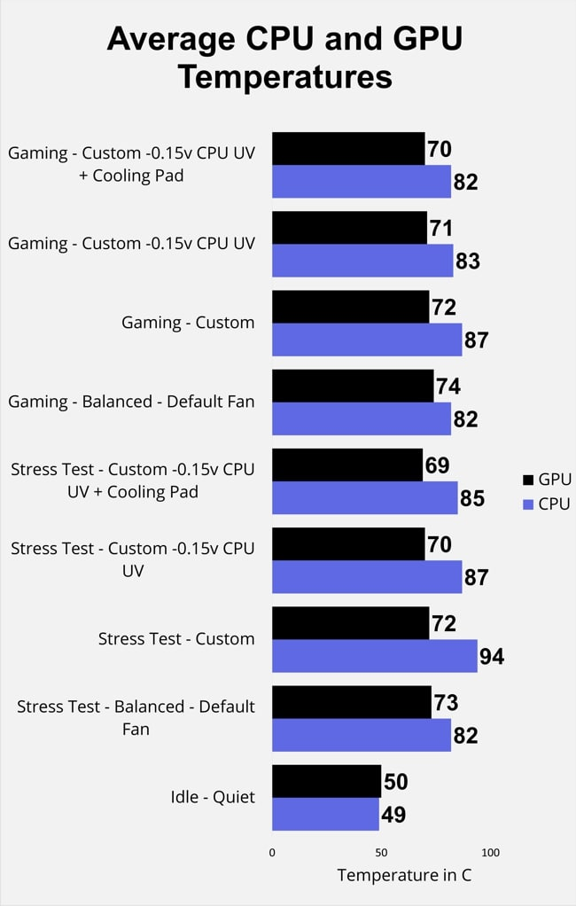 Measured the CPU and GPU temperatures during gaming and stress tests on Razer Blade Pro 17 gaming laptop for 4 different modes and generated the chart of the data obtained.