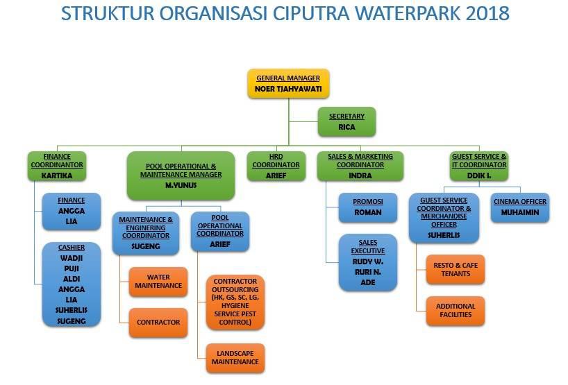 my blog Struktur Organisasi Pemuda b surabaya night carnival market