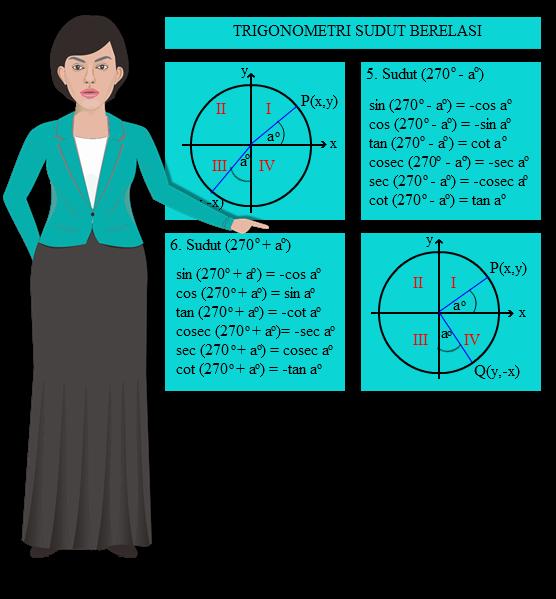 Sebelumnya telah dibahas seputar nilai perbandingan trigonometri untuk sudut yang berada SOAL DAN PEMBAHASAN TRIGONOMETRI SUDUT BERELASI KUADRAN III