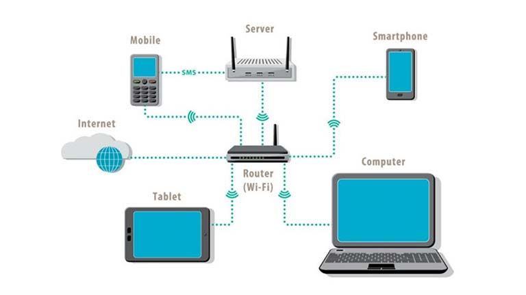 Apa Itu Jaringan Komputer? Dan Apa Saja Jenis Jaringan Komputer?