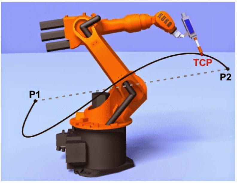 Digital Fabrication for Designers: Robot Programming using ...