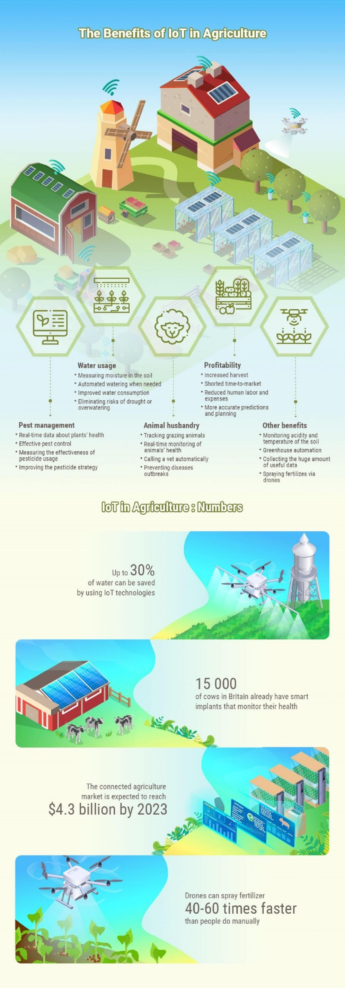 the-benefits-of-iot-in-agriculture-infographic