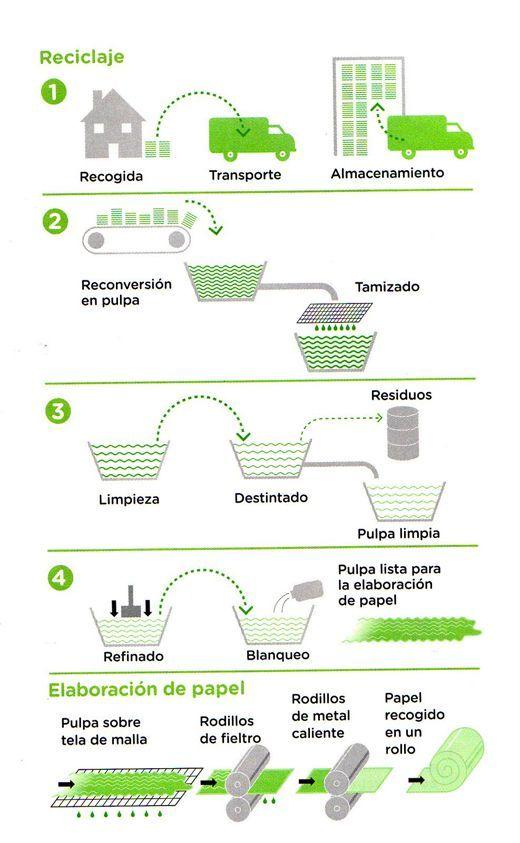 Diagrama del proceso de reciclaje de papel y cartón