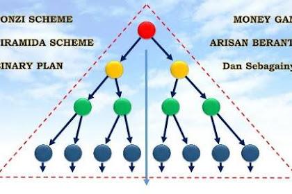 Mengenal Skema MLM Ponzi Yang Bikin Hancur Ekonomi Keluarga