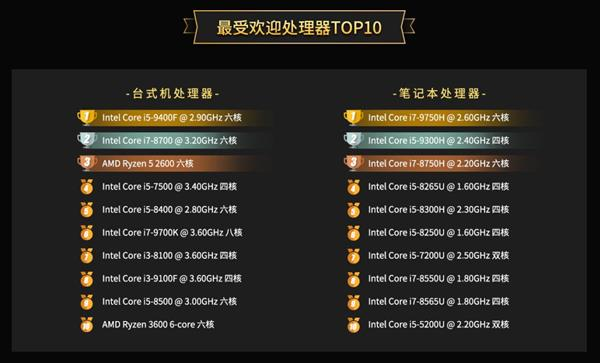 Master Lu's 2019 PC processor rankings released: AMD 32-core 64-thread monster wins
