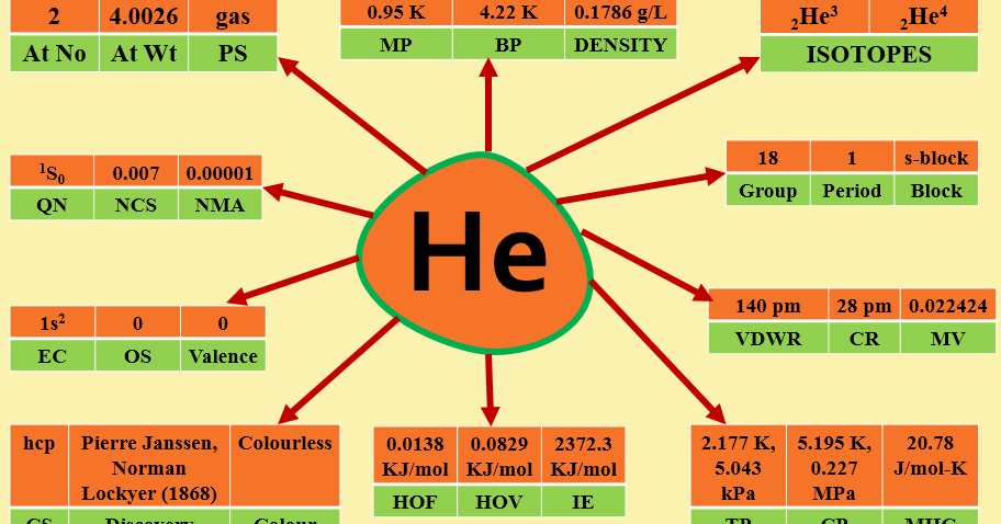 ELEMENTAL CHEMISTRY: ABOUT HELIUM