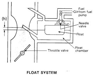 Sistem Pelampung