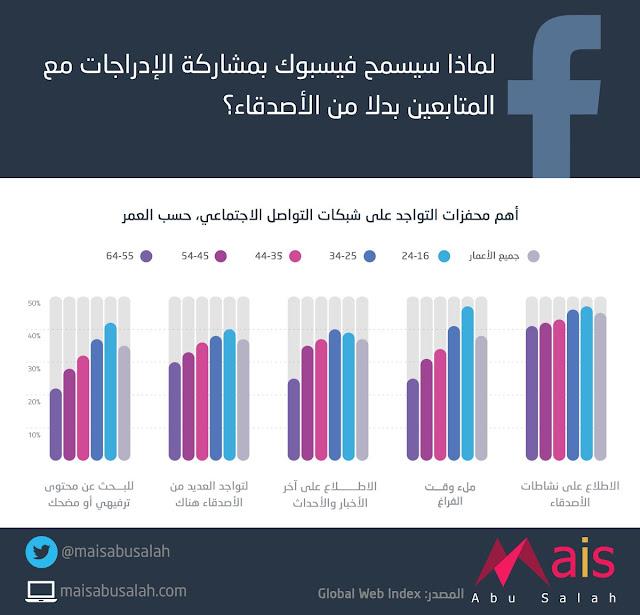لماذا سيسمح #فيسبوك بمشاركة الإدراجات مع المتابعين بدلاً من الأصدقاء؟ انفوجرافيك