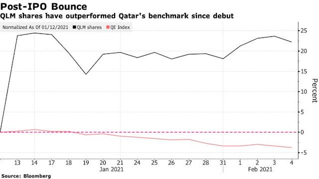 World's Biggest Wealth Fund Emerges as Investor in #Qatar Insurer - Bloomberg