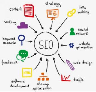seo & sem marketing hardskill