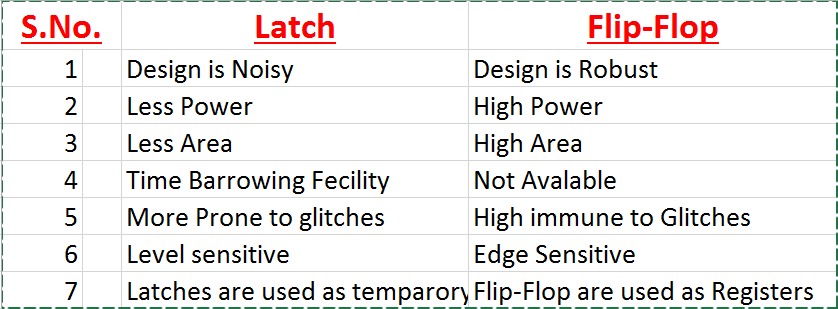 f367cd896 Core VLSI  Difference between Latch   Flipflop