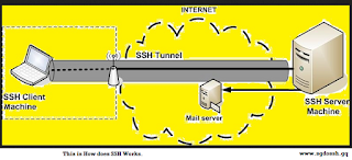 How does SSH Work