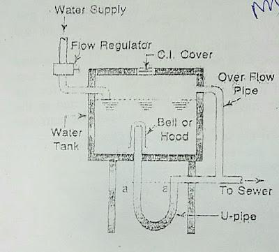 flushing tank