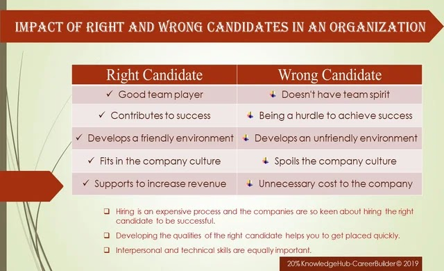 Ultimate tips for candidates appearing for job interview. Reasons why companies are keen on hiring the right candidate.