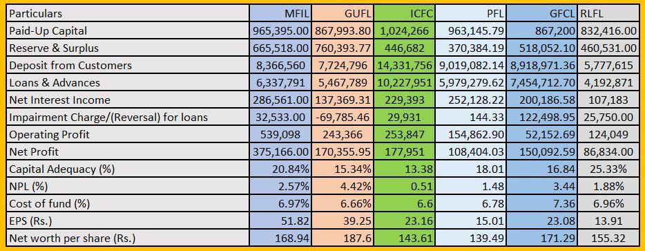Comparison of Finance Company of Nepal