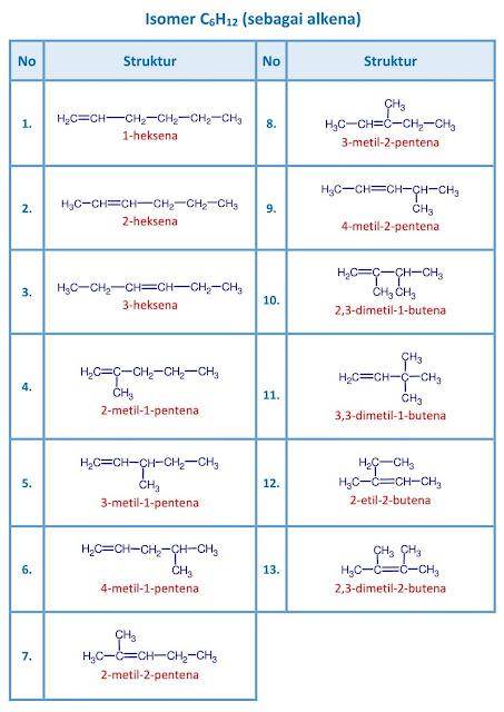isomer C6H12 - heksena