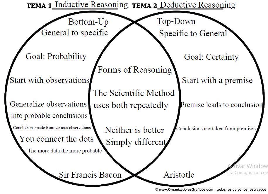 Deductive Reasoning With Venn Diagrams Diy Enthusiasts Wiring
