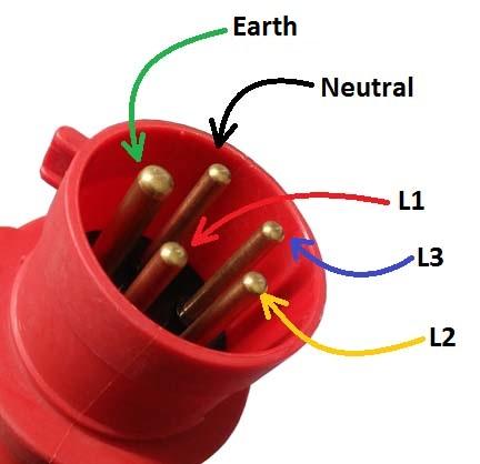 Industrial Plug Pins Identification