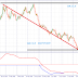WHY WE ARE BUYING GBP USD NOW WITH TP AT 1.4604 & 1.5277