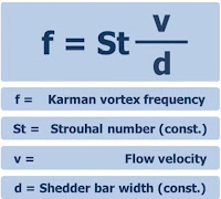 Vortex frequency - mathematical equation
