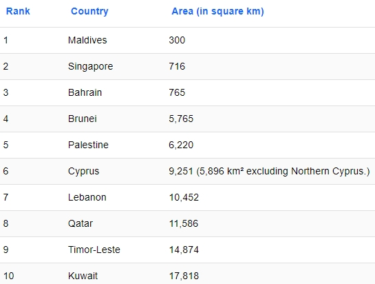 Daftar Negara Kecil Di Asia