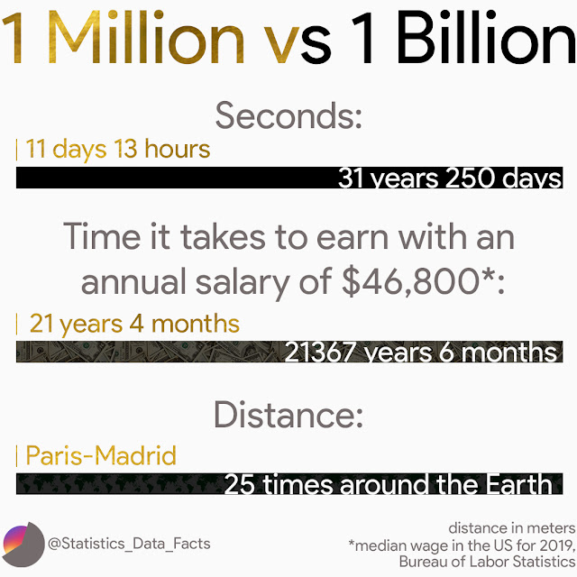 The vast difference of 1 million vs 1 billion