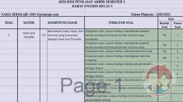 KISI-KISI SOAL UAS/PAS BAHASA INGGRIS KELAS 5 SD SEMESTER 2