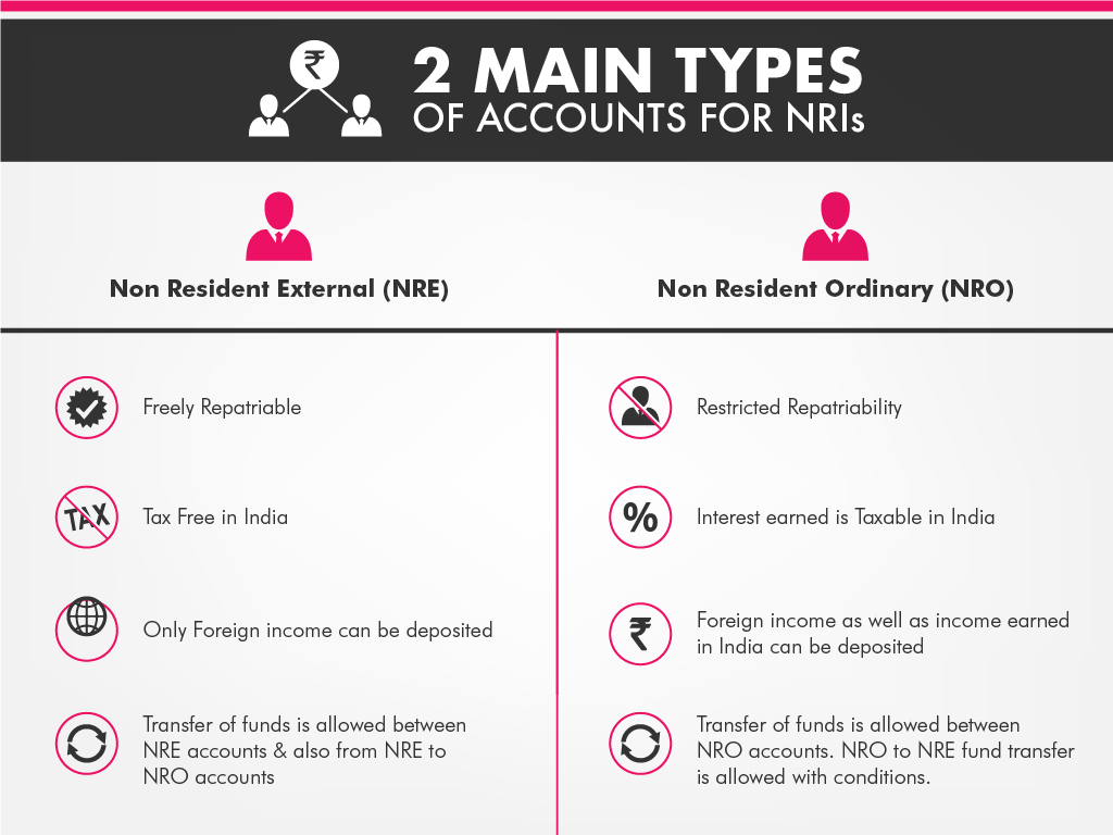 axis bank current account iconnect form