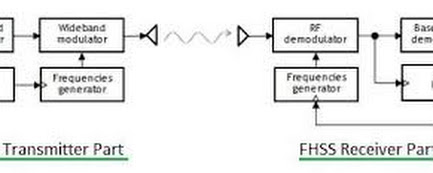 study on frequency hopping spread spectrum computer science essay Geier j 2000 fhss also has three main disadvantages to dsss lowers potential  ieee 80211 frequency hopping spread spectrum  find study resources.