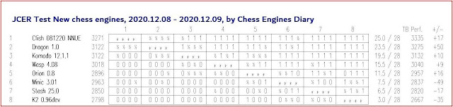 Chess Engines Diary - test tournaments - Page 2 2020.12.08.JCERTestNewEngines