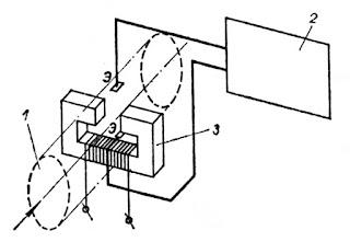 Принципиальная схема индукционного расходомера