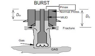 intermediate casing burst design