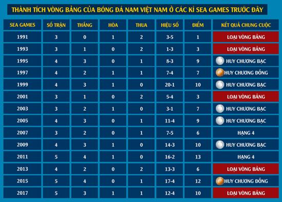 Việt Nam chưa từng toàn thắng ở vòng bảng SEA Games 2