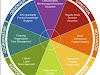 4 Warna Energi - Reforming Observer (Insight Discovery)