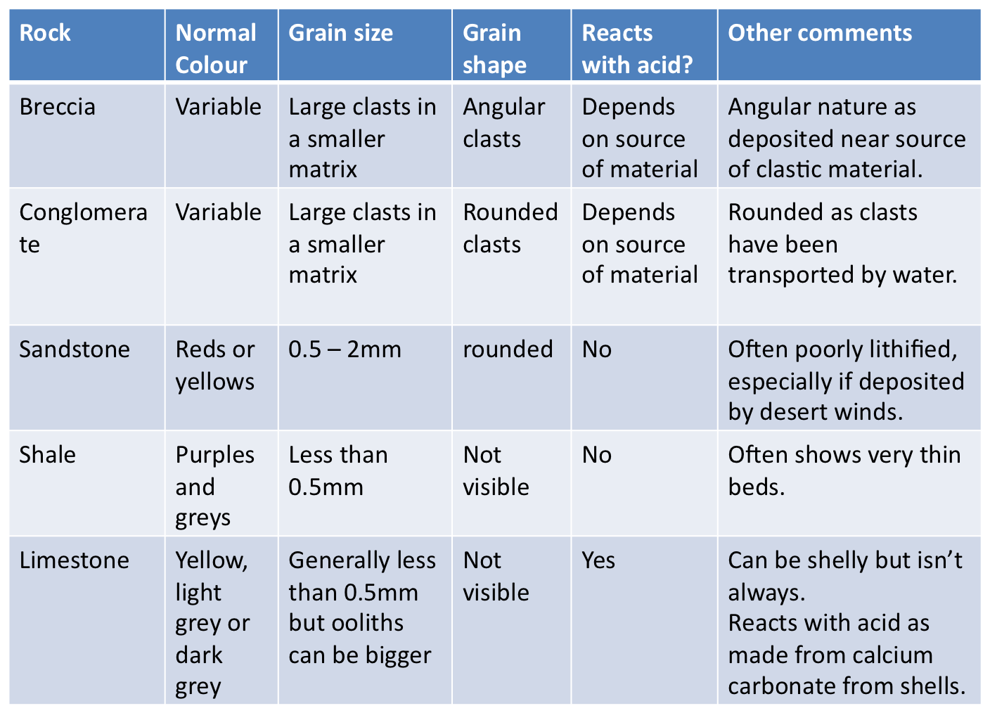 You Need To Be Able Identify The Stated Sedimentary Rocks In Hand Specimen From Their Texture Use Of Sediment Size Comparator Determine Grain