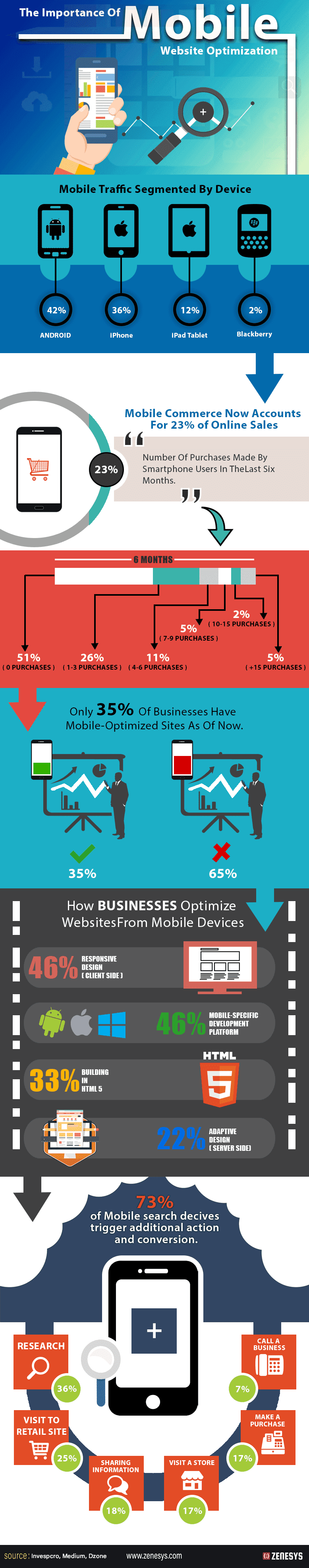Understanding the Importance of Mobile Website Optimization #Infographic