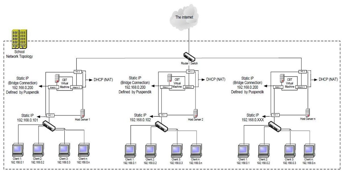 Cara setting aplikasi unbk server client dijamin sukses 100 stopboris Gallery
