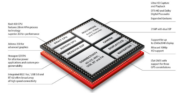 Qualcomm Snapdragon 800 series Diagram