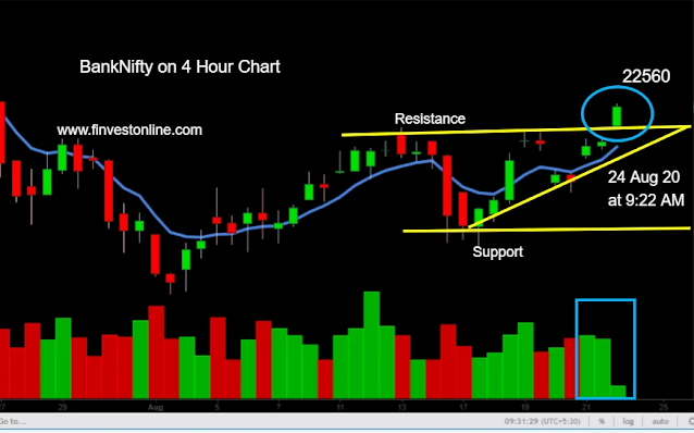 Banknifty today,tomorrow, finvestonline.com