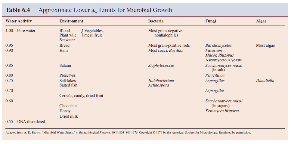 Approximate Lower aw Limits for Microbial Growth